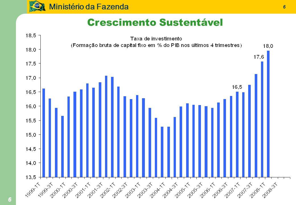 Ministério da Fazenda 7 7 Promoção de Exportações Ampliação da participação da exportações brasileiras nas exportações mundiais.