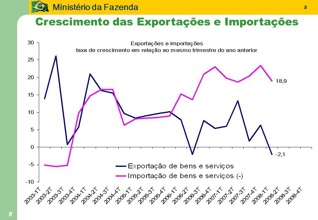 Ministério da Fazenda 9 9 Comércio de bens e serviços em % do PIB