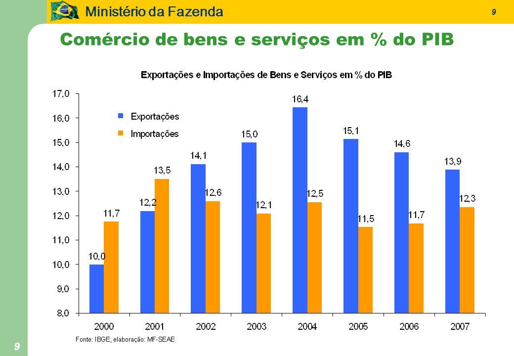 Ministério da Fazenda 10 Fonte: IPEADATA.Elaboração: MF/SEAE.