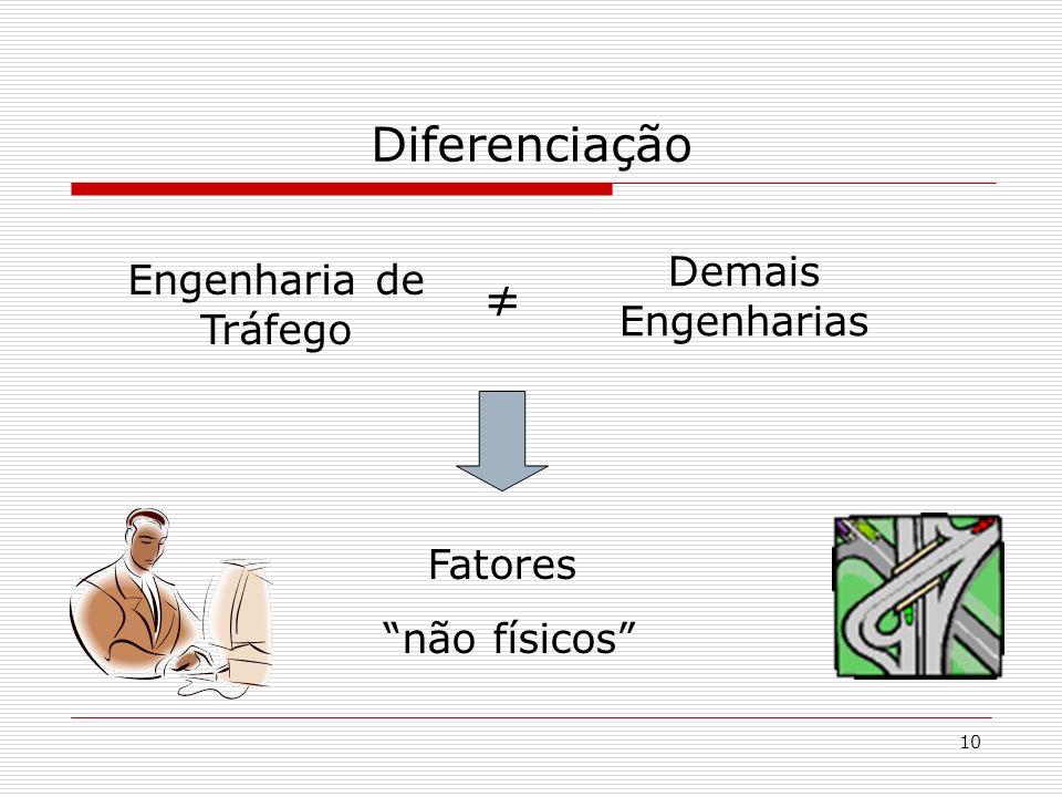 10 Diferenciação Demais Engenharias Engenharia de Tráfego Fatores não físicos