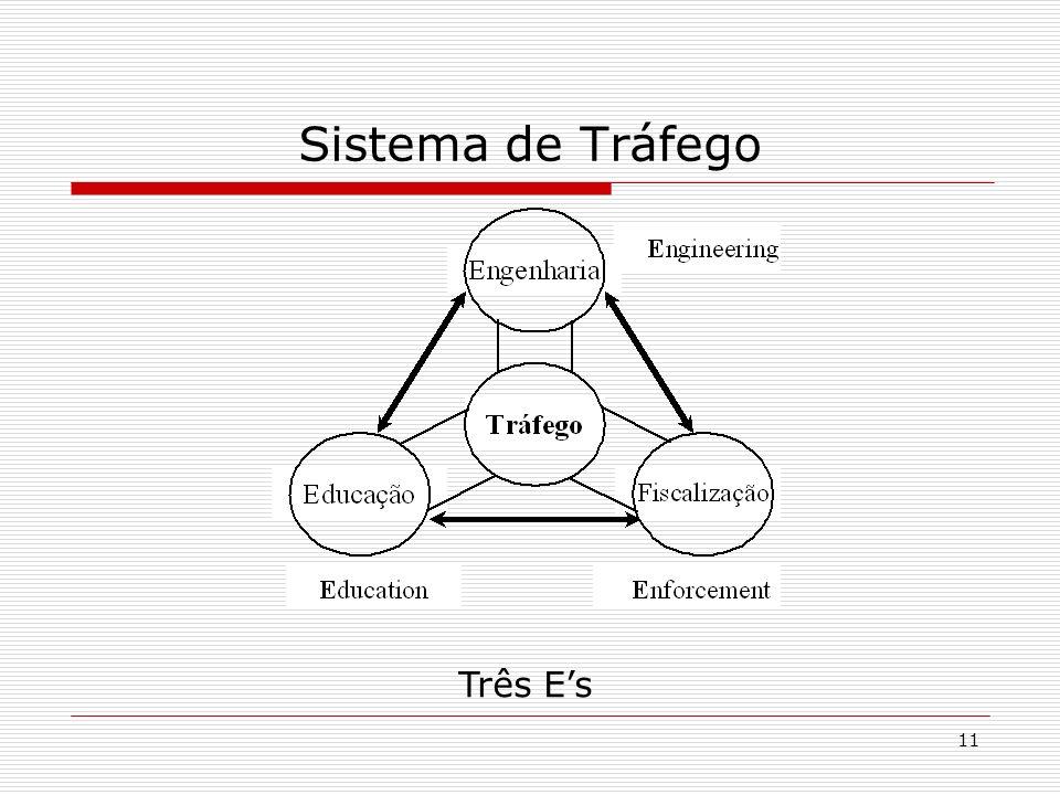 11 Sistema de Tráfego Três Es