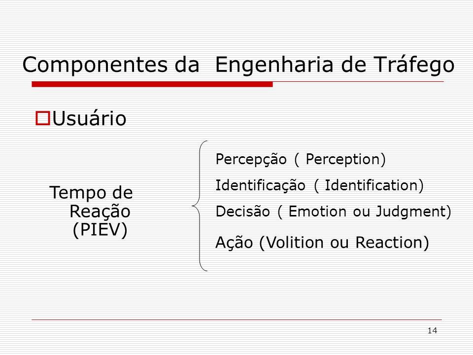 14 Componentes da Engenharia de Tráfego Usuário Tempo de Reação (PIEV) Identificação ( Identification) Decisão ( Emotion ou Judgment) Ação (Volition o