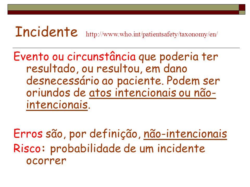 Incidente http://www.who.int/patientsafety/taxonomy/en/ Evento ou circunstância que poderia ter resultado, ou resultou, em dano desnecessário ao pacie
