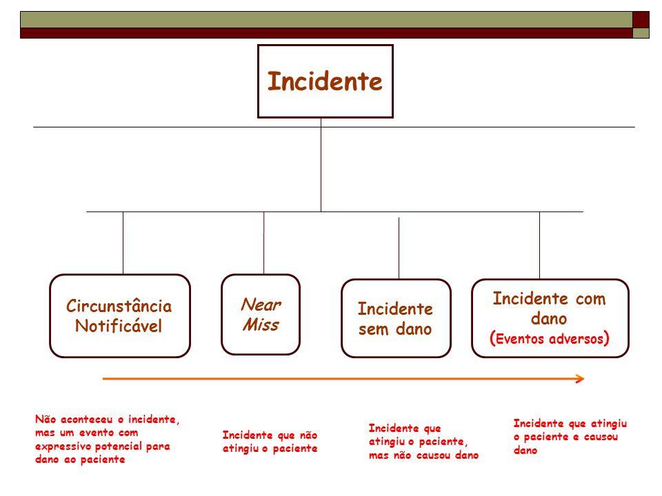 Incidente Circunstância Notificável Near Miss Incidente sem dano Incidente com dano ( Eventos adversos ) Não aconteceu o incidente, mas um evento com