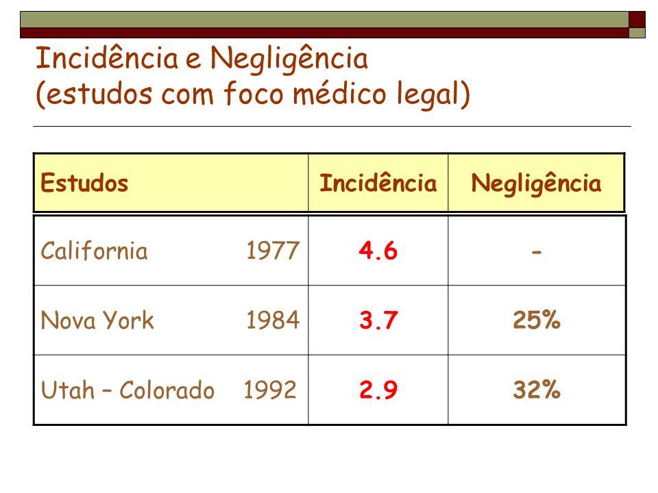 Incidência e Negligência (estudos com foco médico legal) California 19774.6- Nova York 19843.725% Utah – Colorado 19922.932% EstudosIncidênciaNegligên