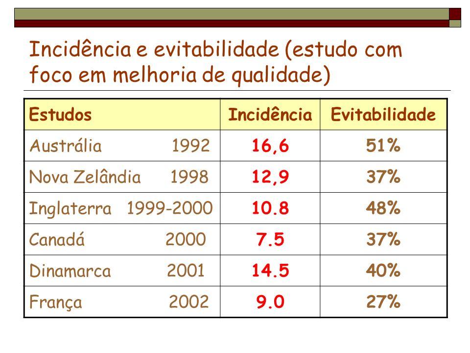 Incidência e evitabilidade (estudo com foco em melhoria de qualidade) EstudosIncidênciaEvitabilidade Austrália 199216,651% Nova Zelândia 199812,937% I