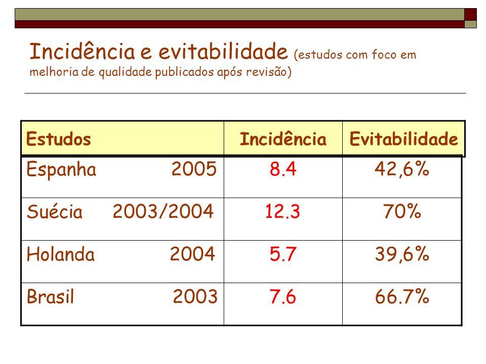 Incidência e evitabilidade (estudos com foco em melhoria de qualidade publicados após revisão) EstudosIncidênciaEvitabilidade Espanha 20058.442,6% Sué
