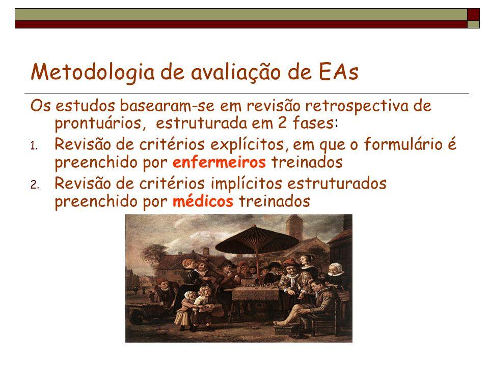 Metodologia de avaliação de EAs Os estudos basearam-se em revisão retrospectiva de prontuários, estruturada em 2 fases: 1. Revisão de critérios explíc