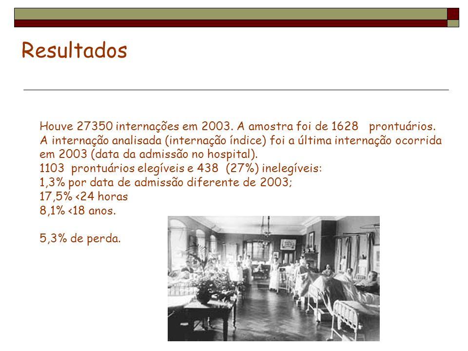 Resultados Houve 27350 internações em 2003. A amostra foi de 1628 prontuários. A internação analisada (internação índice) foi a última internação ocor