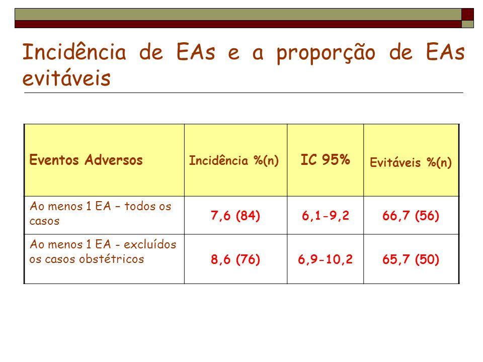 Incidência de EAs e a proporção de EAs evitáveis Eventos Adversos Incidência %(n) IC 95% Evitáveis %(n) Ao menos 1 EA – todos os casos 7,6 (84)6,1-9,2