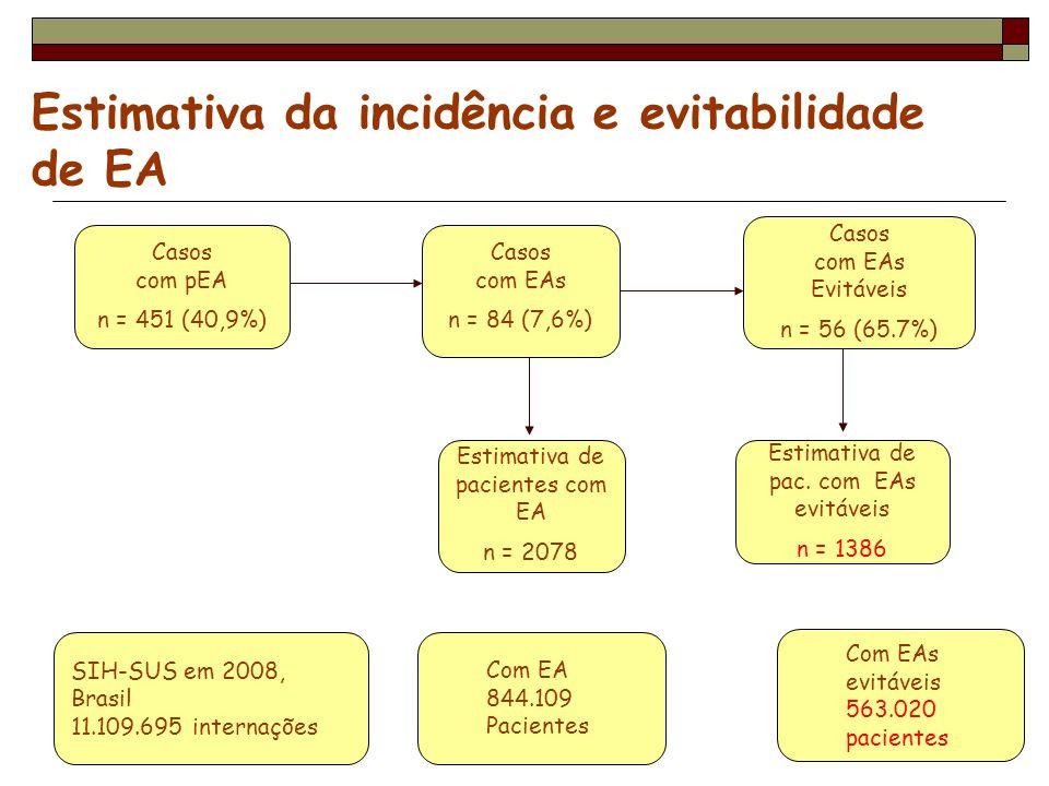 Casos com pEA n = 451 (40,9%) Casos com EAs n = 84 (7,6%) Casos com EAs Evitáveis n = 56 (65.7%) Estimativa de pacientes com EA n = 2078 Estimativa de