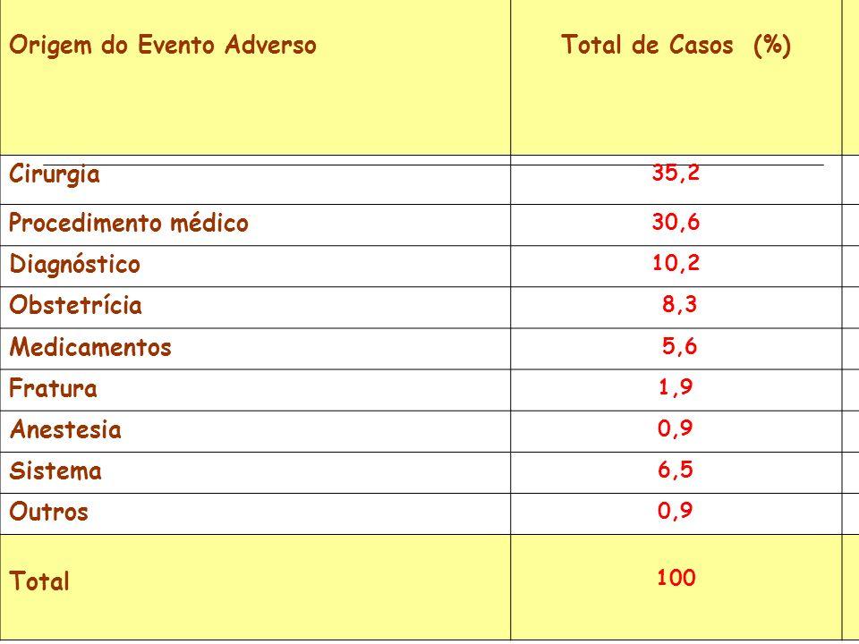 Origem do Evento AdversoTotal de Casos (%) Cirurgia 35,2 Procedimento médico 30,6 Diagnóstico 10,2 Obstetrícia 8,3 Medicamentos 5,6 Fratura 1,9 Aneste