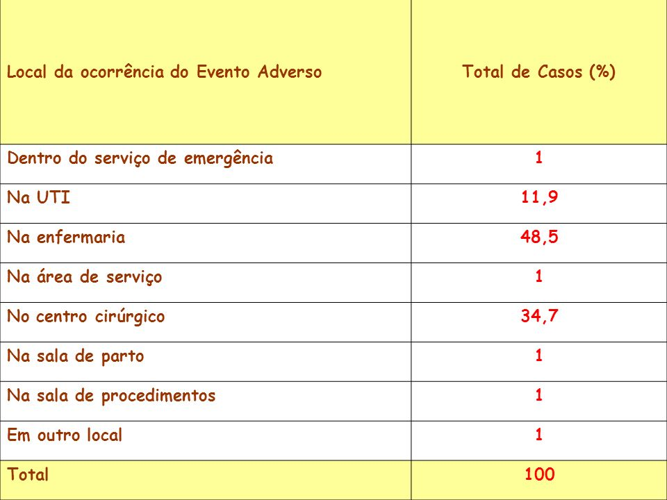 Local de ocorrência do EA Local da ocorrência do Evento AdversoTotal de Casos (%) Dentro do serviço de emergência1 Na UTI11,9 Na enfermaria48,5 Na áre
