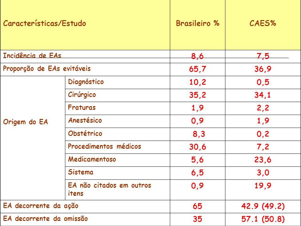Comparação de resultados entre o estudo brasileiro, excluídos os casos obstétricos, e o CAES. Características/EstudoBrasileiro %CAES% Incidência de EA