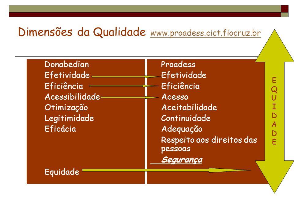 Dimensões da Qualidade www.proadess.cict.fiocruz.br www.proadess.cict.fiocruz.br Donabedian Efetividade Eficiência Acessibilidade Otimização Legitimid