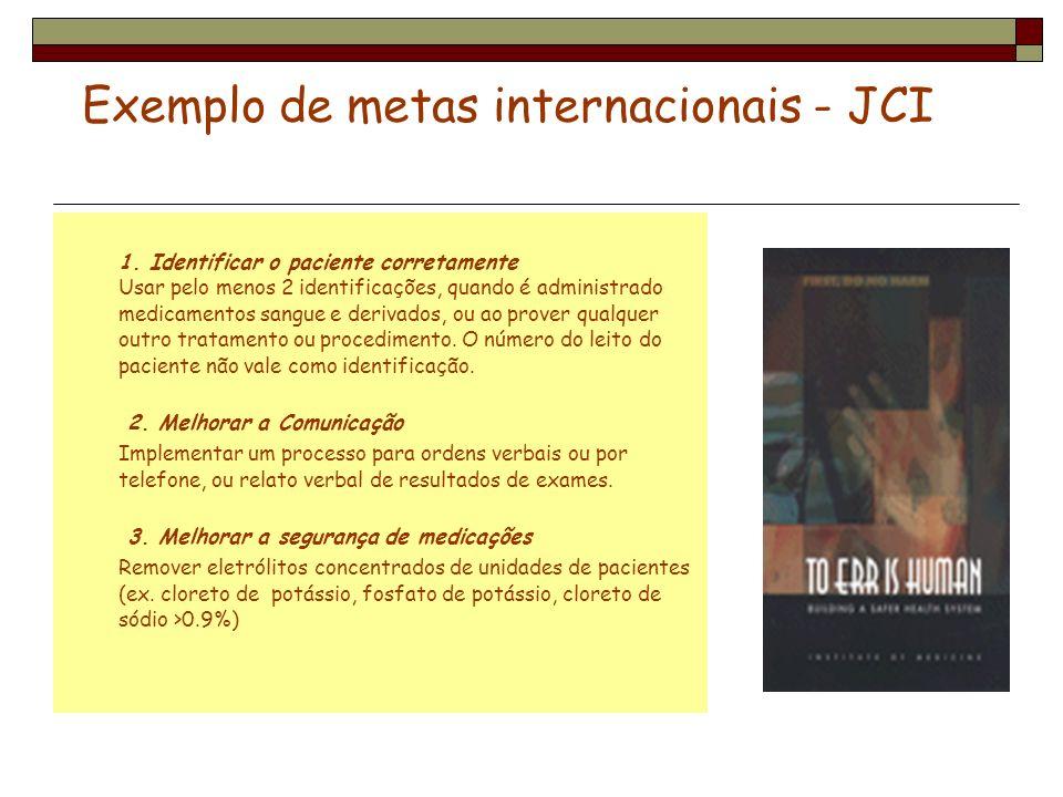 Exemplo de metas internacionais - JCI 1. Identificar o paciente corretamente Usar pelo menos 2 identificações, quando é administrado medicamentos sang
