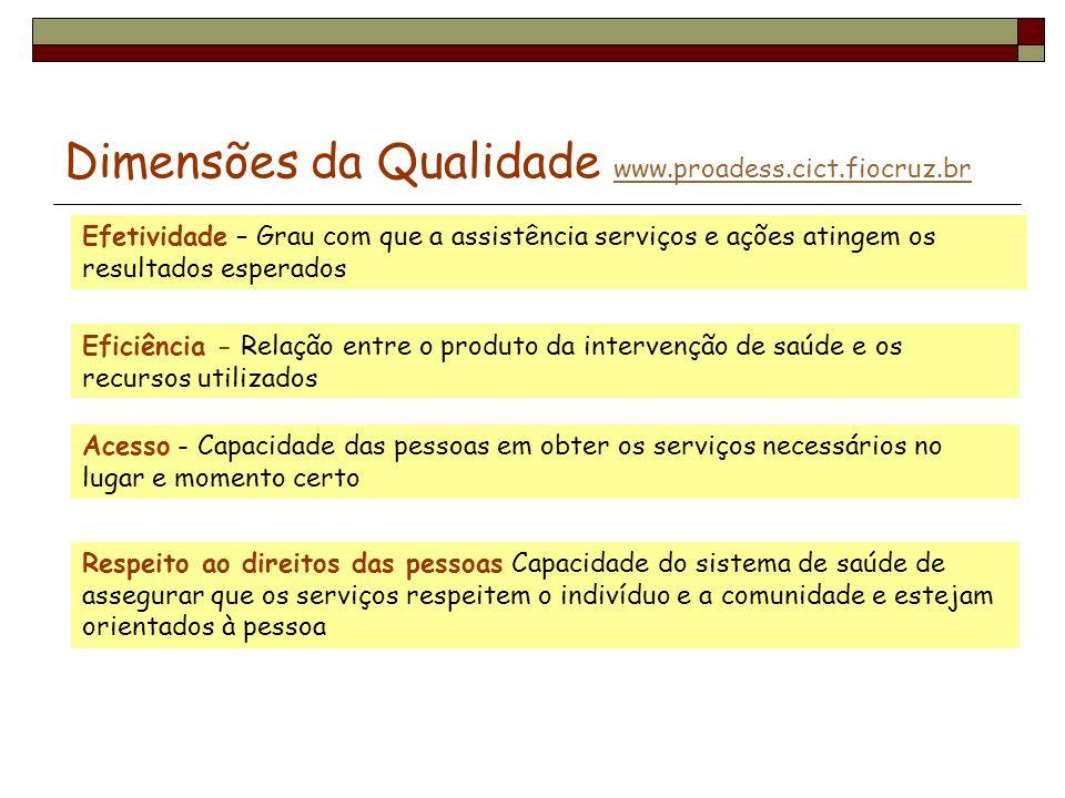 Dimensões da Qualidade www.proadess.cict.fiocruz.br www.proadess.cict.fiocruz.br Efetividade – Grau com que a assistência serviços e ações atingem os
