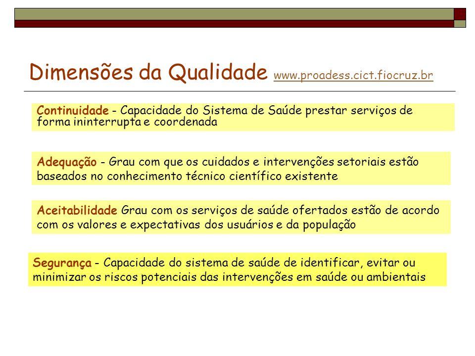 Dimensões da Qualidade www.proadess.cict.fiocruz.br www.proadess.cict.fiocruz.br Segurança - Capacidade do sistema de saúde de identificar, evitar ou