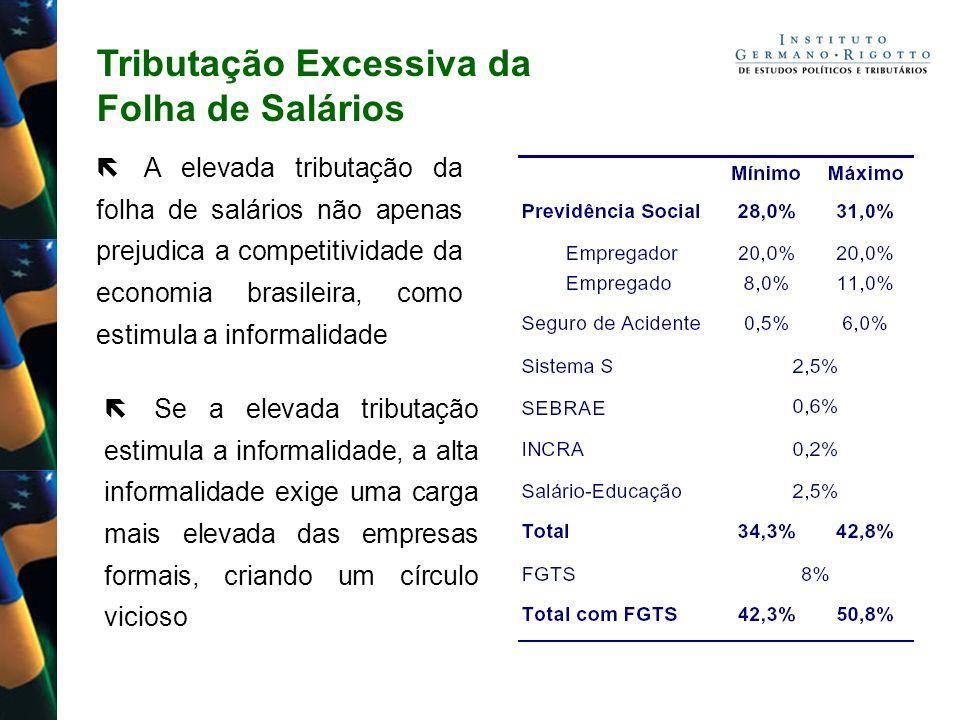 Tributação Excessiva da Folha de Salários A elevada tributação da folha de salários não apenas prejudica a competitividade da economia brasileira, com