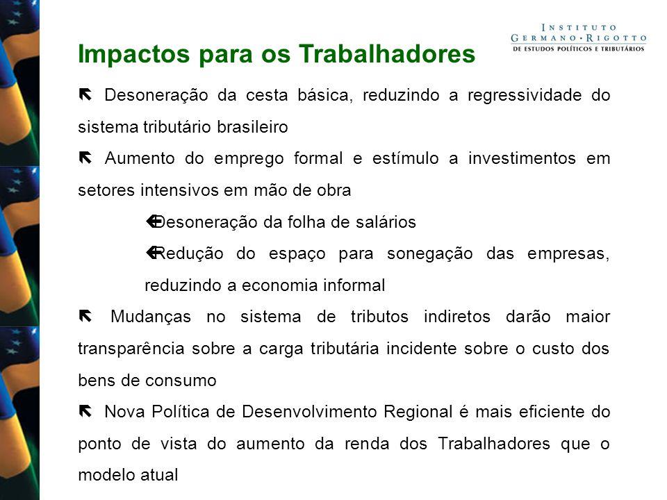 Impactos para os Trabalhadores Desoneração da cesta básica, reduzindo a regressividade do sistema tributário brasileiro Aumento do emprego formal e es