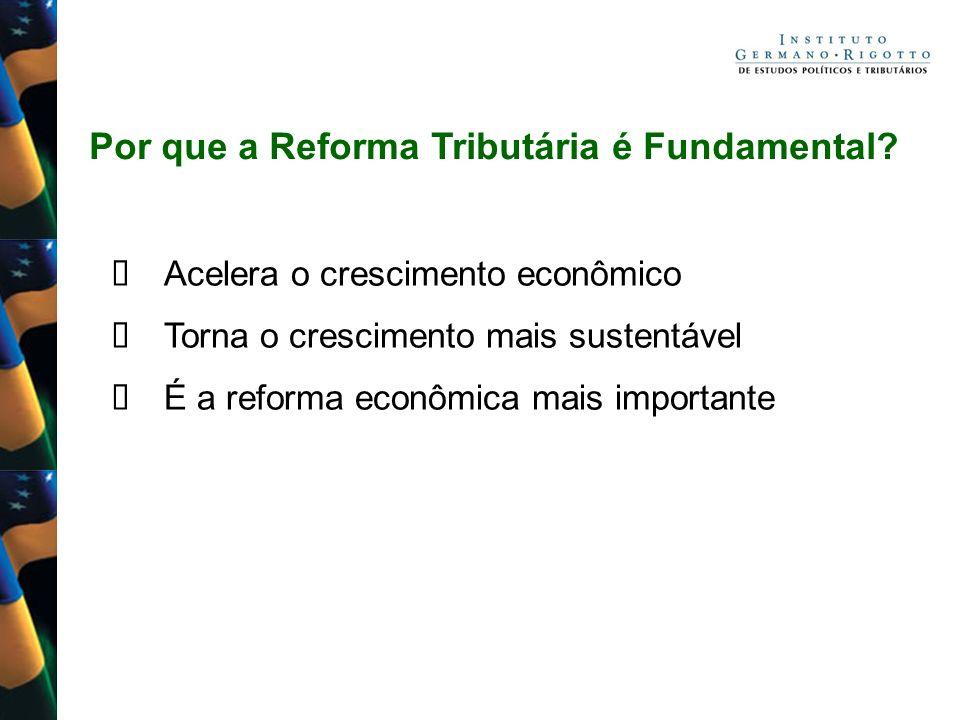 Por que a Reforma Tributária é Fundamental? Acelera o crescimento econômico Torna o crescimento mais sustentável É a reforma econômica mais importante