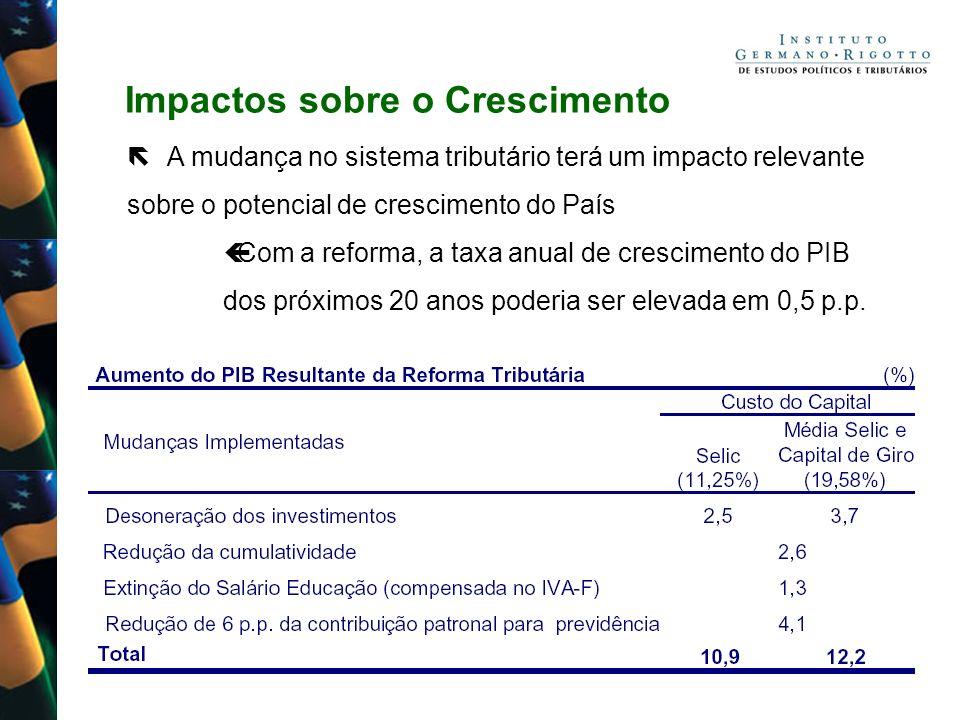 Impactos sobre o Crescimento A mudança no sistema tributário terá um impacto relevante sobre o potencial de crescimento do País Com a reforma, a taxa