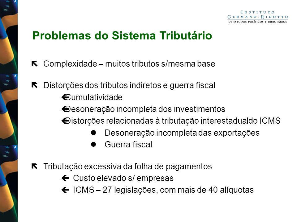 Problemas do Sistema Tributário Complexidade – muitos tributos s/mesma base Distorções dos tributos indiretos e guerra fiscal Cumulatividade Desoneraç