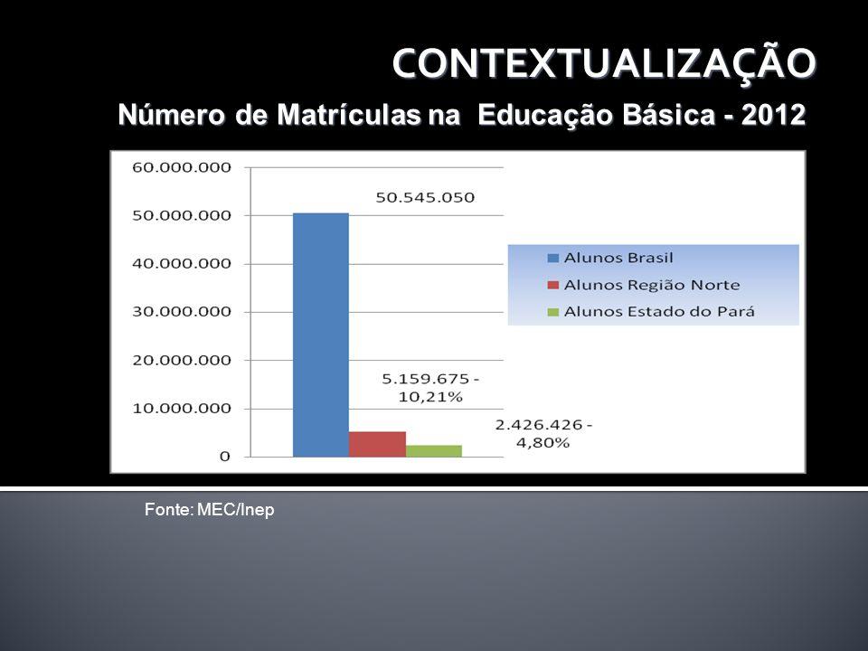 CONTEXTUALIZAÇÃO Número de Matrículas na Educação Básica - 2012 Fonte: MEC/Inep