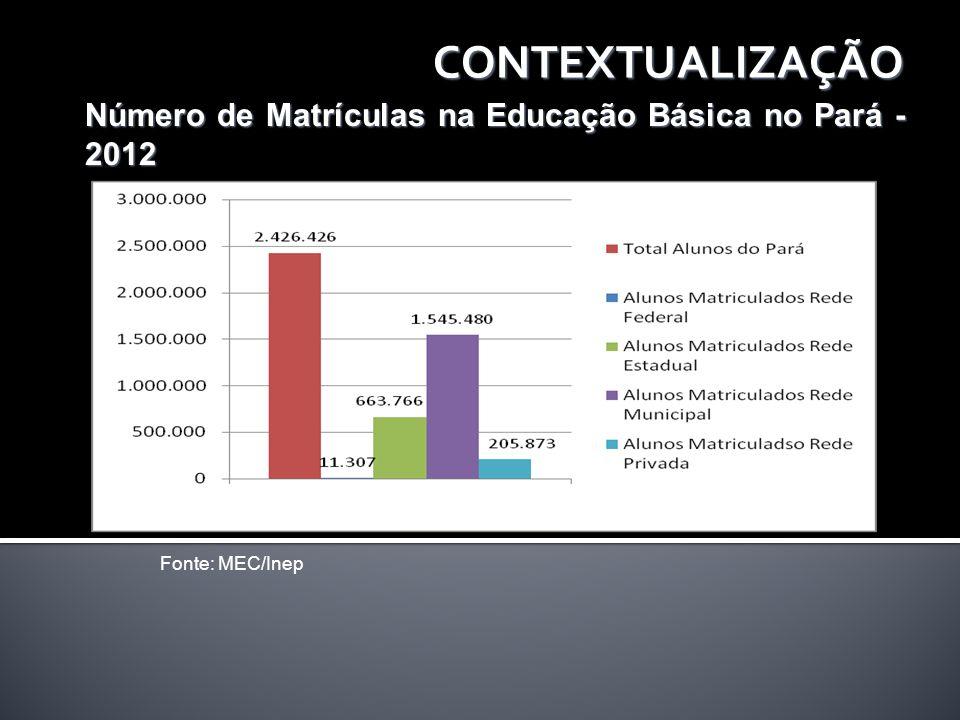 CONTEXTUALIZAÇÃO Número de Matrículas na Educação Básica no Pará - 2012 Fonte: MEC/Inep