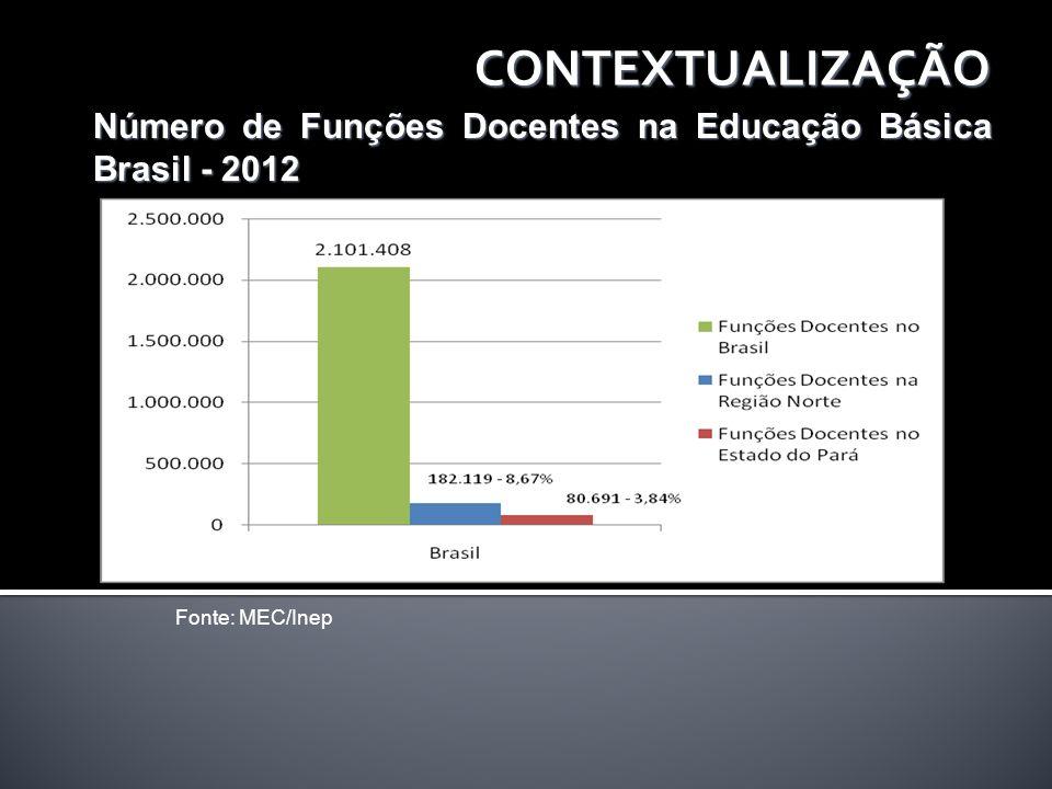 CONTEXTUALIZAÇÃO Número de Funções Docentes na Educação Básica Brasil - 2012 Fonte: MEC/Inep