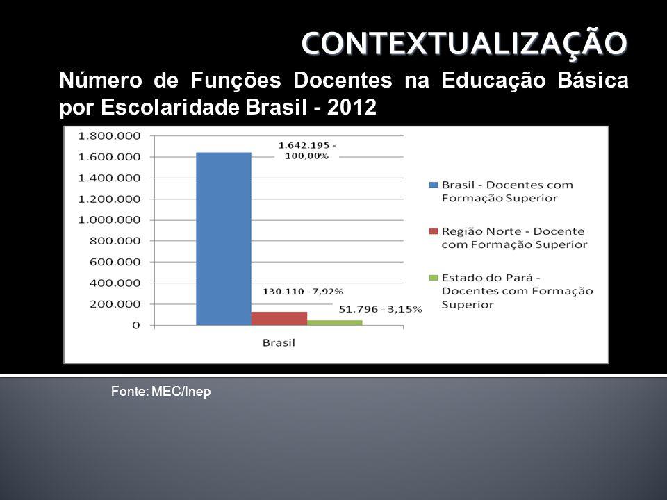 CONTEXTUALIZAÇÃO Número de Funções Docentes na Educação Básica por Escolaridade Brasil - 2012 Fonte: MEC/Inep