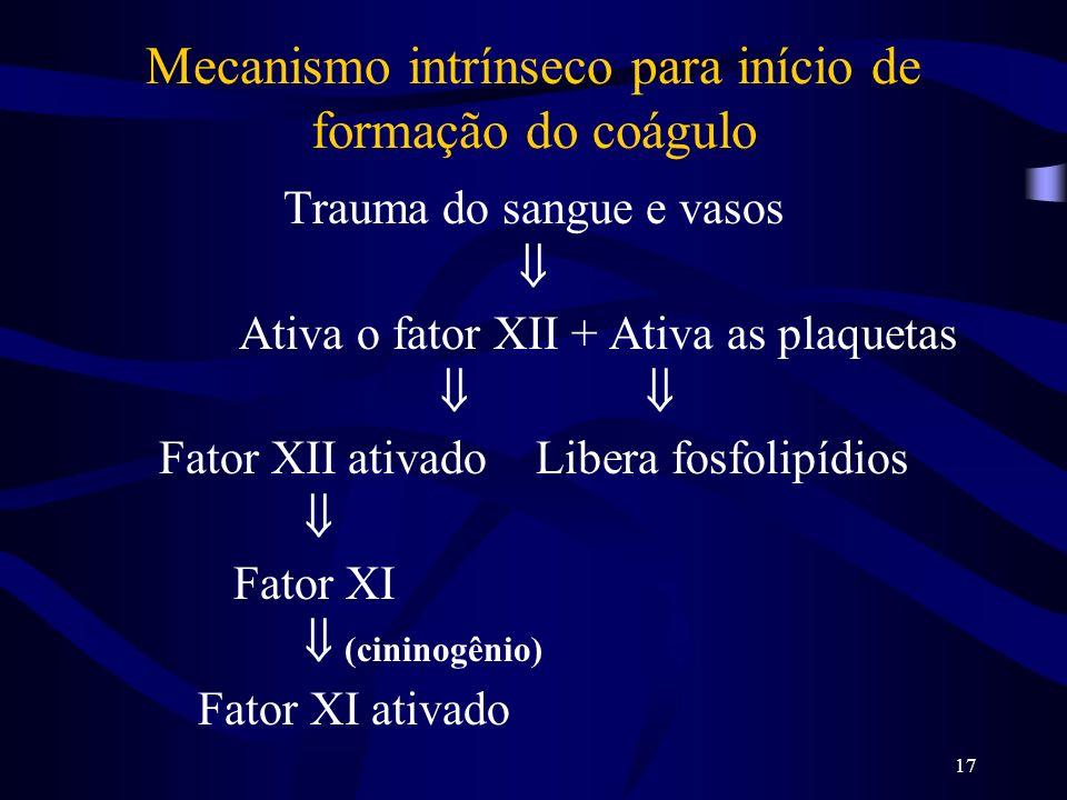 17 Mecanismo intrínseco para início de formação do coágulo Trauma do sangue e vasos Ativa o fator XII + Ativa as plaquetas Fator XII ativado Libera fo