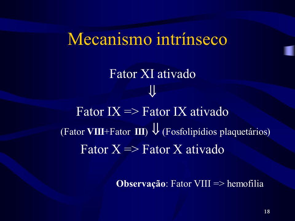 18 Mecanismo intrínseco Fator XI ativado Fator IX => Fator IX ativado (Fator VIII+Fator III) (Fosfolipídios plaquetários) Fator X => Fator X ativado O
