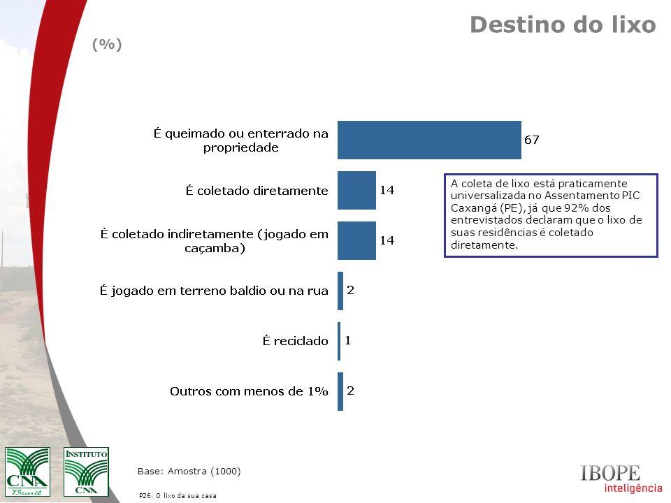 Destino do lixo P26. O lixo da sua casa Base: Amostra (1000) (%) A coleta de lixo está praticamente universalizada no Assentamento PIC Caxangá (PE), j