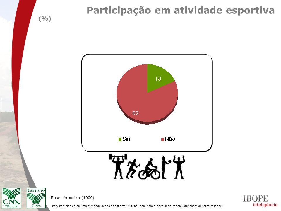 P52. Participa de alguma atividade ligada ao esporte? (futebol, caminhada, cavalgada, rodeio, atividades da terceira idade) Base: Amostra (1000) Parti