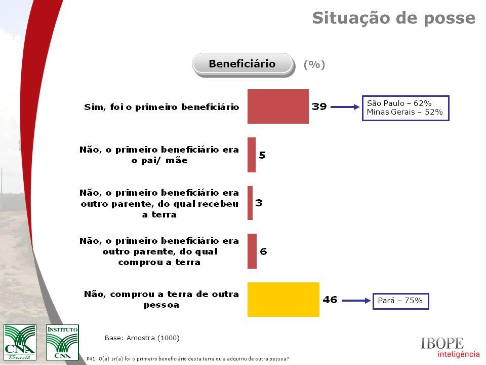 P41. O(a) sr(a) foi o primeiro beneficiário desta terra ou a adquiriu de outra pessoa? Base: Amostra (1000) Situação de posse Beneficiário (%) São Pau
