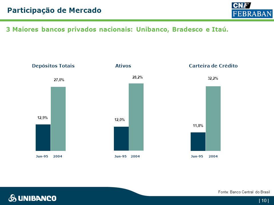 | 9 | Carteira de Crédito Participação de Mercado Depósitos Totais Ativos Fonte: Banco Central do Brasil Bancos EstataisBancos Privados de Capital Nac