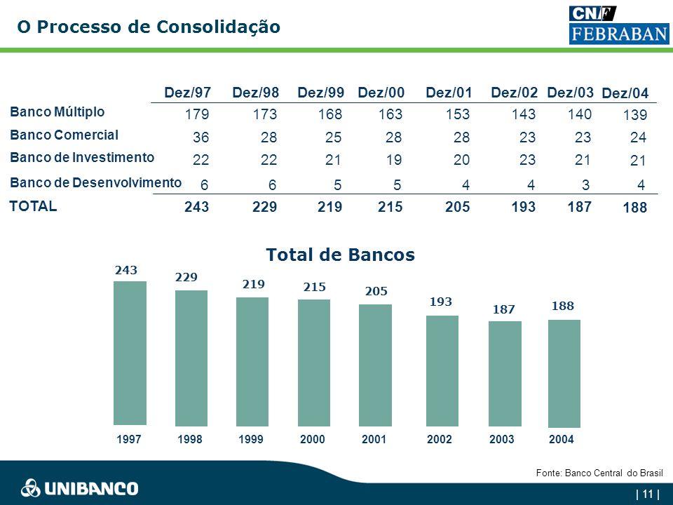 | 10 | Participação de Mercado Fonte: Banco Central do Brasil 3 Maiores bancos privados nacionais: Unibanco, Bradesco e Itaú. Depósitos TotaisAtivosCa