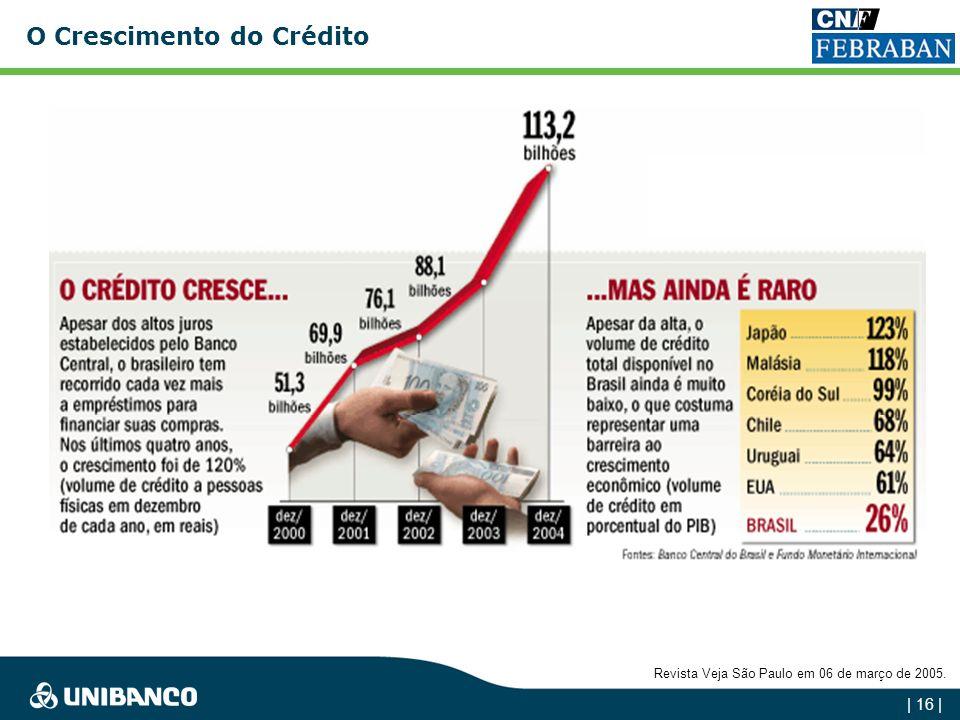| 15 | Aquisições no Segmento de Crédito ao Consumidor Losango Indusval (Valeu) CrediMatone AymoréMercantil Finasa Continental Banco Ford BCN Banco Zo