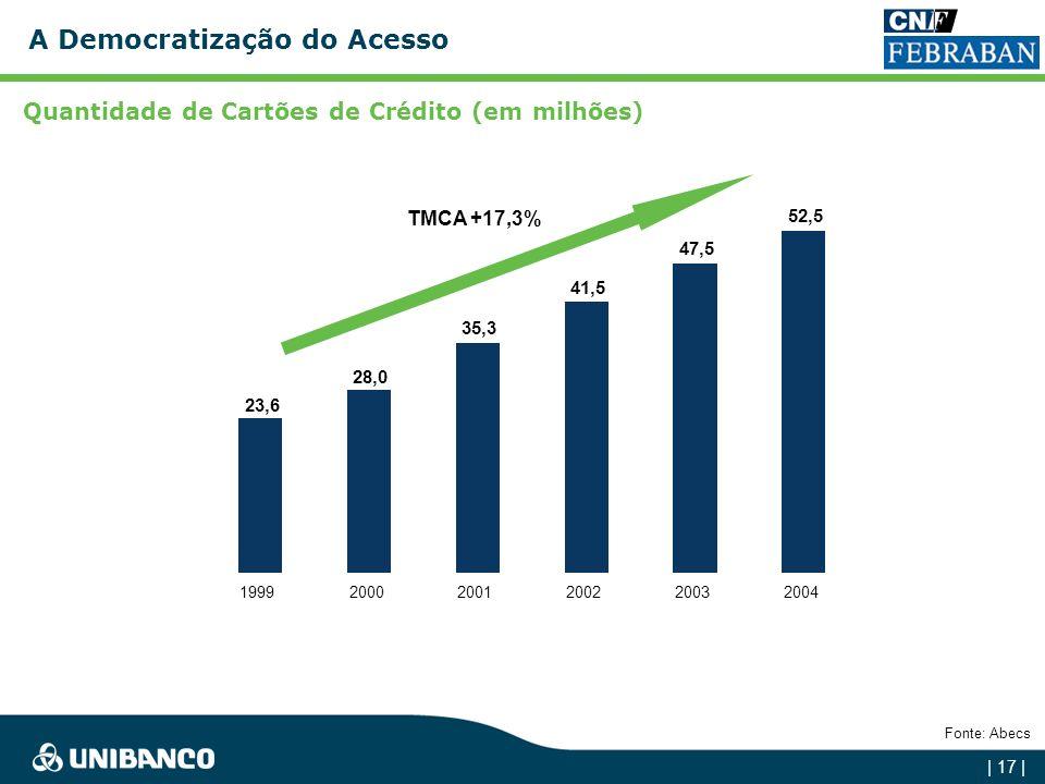 | 16 | O Crescimento do Crédito Revista Veja São Paulo em 06 de março de 2005.