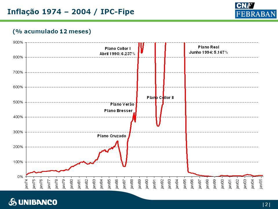 | 22 | Crédito/PIB Há um grande potencial de crescimento de Crédito no Brasil % 0 20 40 60 80 100 120 140 160 BrasilCanadáChileAlemanhaIsraelCoréiaEUAMalásiaG-7 52% 54% 60% 63% 64% 62% 63% 66%67%66% 31% 30% 25% 26% 27% 25% 27% 26% 23% 26% 19941995 1996 1997199819992000200120022003 ChileBrasil Penetração de Crédito: Chile Vs Brasil (% do PIB) 63% 27% 2004