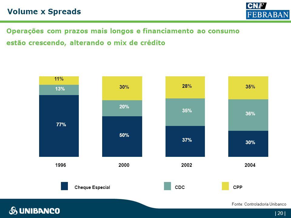 | 19 | Spread Bancário das Operações Prefixadas - SFN Com a estabilidade econômica a partir de 1994, os spreads bancários apresentaram uma queda acent
