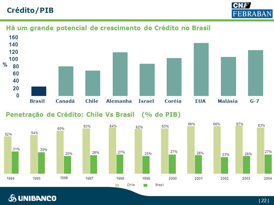 | 21 | Para as empresas do Atacado, os spreads já estão em níveis internacionais Spreads – Principais Produtos de Atacado 1,96% 1,73% 2,41% 2,02% Trad