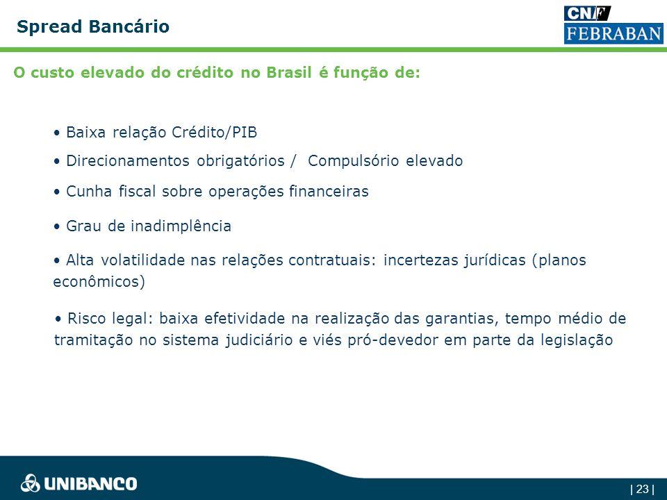 | 22 | Crédito/PIB Há um grande potencial de crescimento de Crédito no Brasil % 0 20 40 60 80 100 120 140 160 BrasilCanadáChileAlemanhaIsraelCoréiaEUA