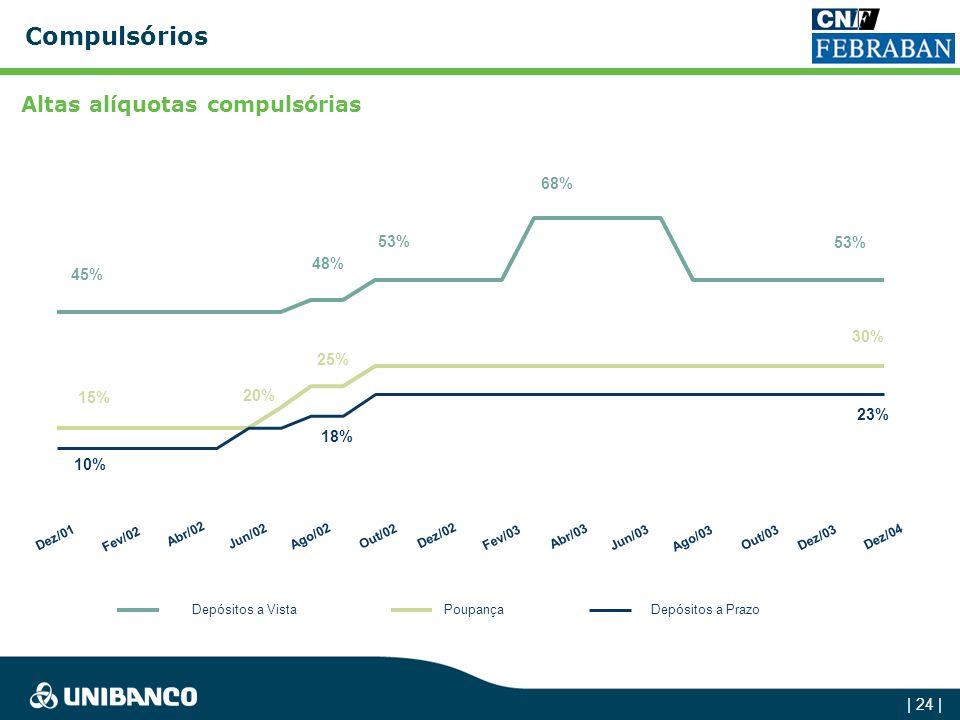 | 23 | Spread Bancário O custo elevado do crédito no Brasil é função de: Baixa relação Crédito/PIB Direcionamentos obrigatórios / Compulsório elevado