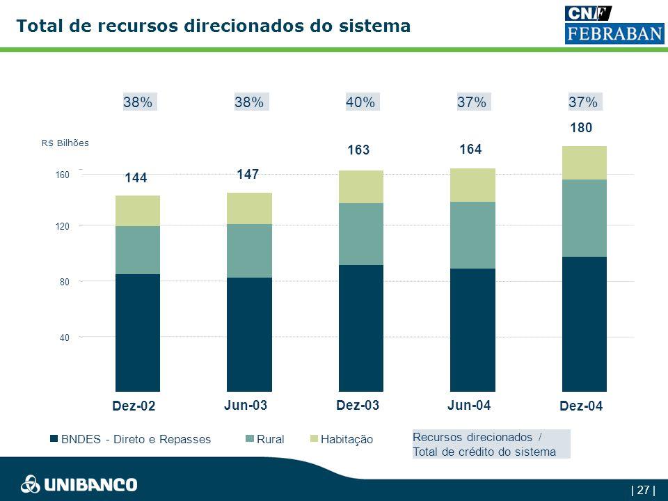| 26 | Compulsórios em outros países - % do M1 2000 20012002 2003 Canadá0,2% Japão1,7%3,9%5,0%8,0% Reino Unido0,3% EUA3,5%3,4%3,2%3,3% Brasil26,2%24,9