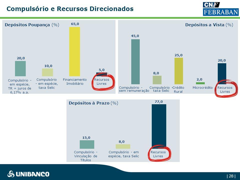 | 27 | BNDES - Direto e RepassesRuralHabitação Recursos direcionados / Total de crédito do sistema 38% 37% 40% 147 144 180 164 163 40 80 120 160 Dez-0