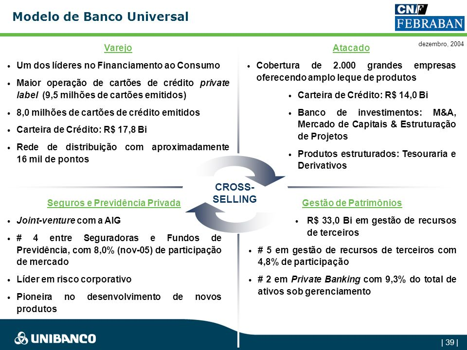 | 38 | Unibanco: Resumo 1- Banco do Brasil13,8x 2- CEF8,2x 3- Bradesco2,9x 4- Itaú 2,3x 5- Banespa 2,3x 6- Bamerindus1,6x 7- 1,0x 8- Econômico 0,9x 9-