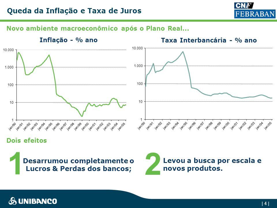 | 3 | A primeira transição Do float inflacionário às receitas de tarifas e spreads altos