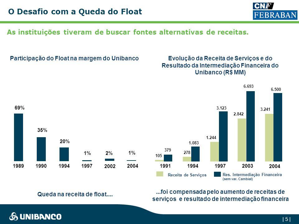 | 5 | O Desafio com a Queda do Float...foi compensada pelo aumento de receitas de serviços e resultado de intermediação financeira Evolução da Receita de Serviços e do Resultado da Intermediação Financeira do Unibanco (R$ MM) 69% 35% 20% 1% 1989199019941997 2002 2% 105 278 1.244 379 1.083 3.123 1991199419972003 Receita de Serviços Res.